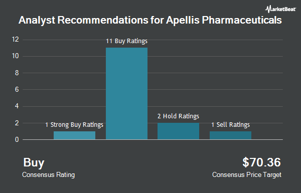 Analyst Recommendations for Apellis Pharmaceuticals (NASDAQ:APLS)