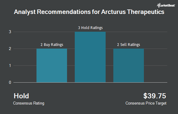 Analyst Recommendations for Arcturus Therapeutics (NASDAQ:ARCT)