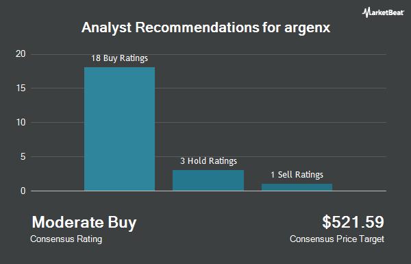 Analyst Recommendations for argenx (NASDAQ:ARGX)