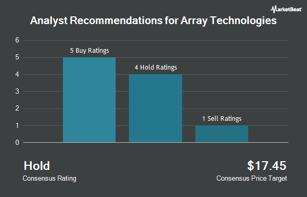 Analyst Recommendations for Array Biopharma (NASDAQ:ARRY)