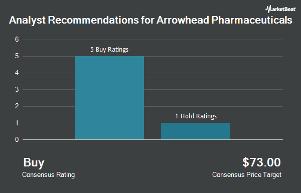 Analyst Recommendations for Arrowhead Pharmaceuticals (NASDAQ:ARWR)