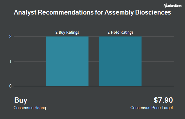Analyst Recommendations for Assembly Biosciences (NASDAQ:ASMB)