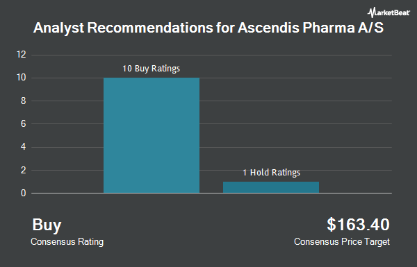 Analyst Recommendations for Ascendis Pharma A/S (NASDAQ:ASND)