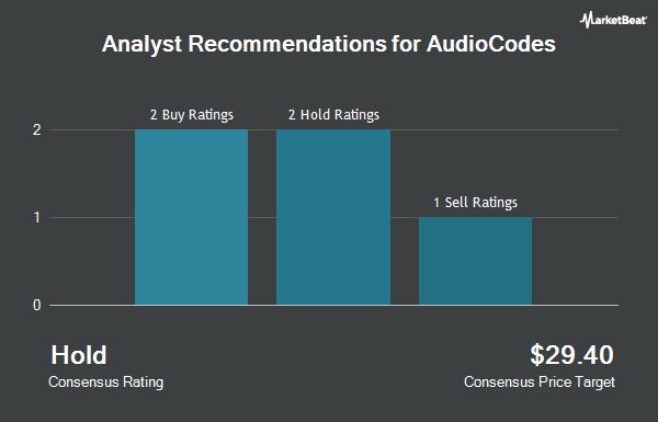 Analyst Recommendations for AudioCodes (NASDAQ:AUDC)