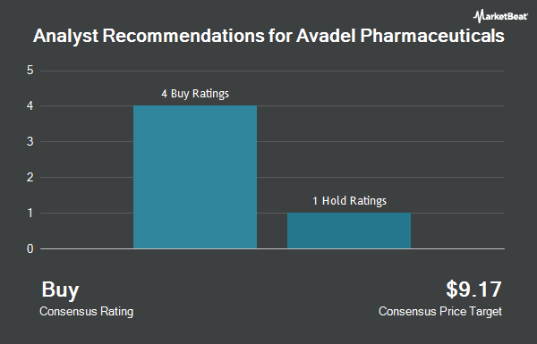 Analyst Recommendations for Avadel Pharmaceuticals (NASDAQ:AVDL)