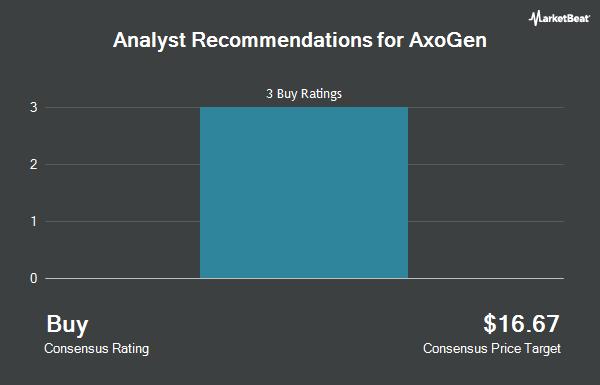 Analyst Recommendations for AxoGen (NASDAQ:AXGN)