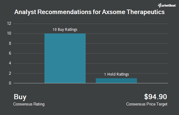 Analyst Recommendations for Axsome Therapeutics (NASDAQ:AXSM)