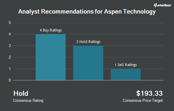 Analyst Recommendations for Aspen Technology (NASDAQ:AZPN)
