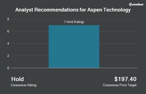 Analyst Recommendations for Aspen Technology (NASDAQ:AZPN)
