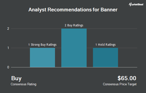 Analyst Recommendations for Banner (NASDAQ:BANR)