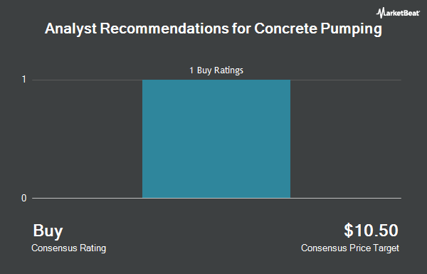 Analyst Recommendations for Concrete Pumping (NASDAQ:BBCP)