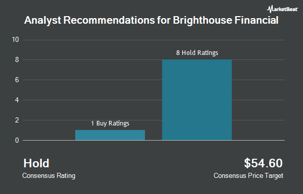Analyst Recommendations for Brighthouse Financial (NASDAQ:BHF)