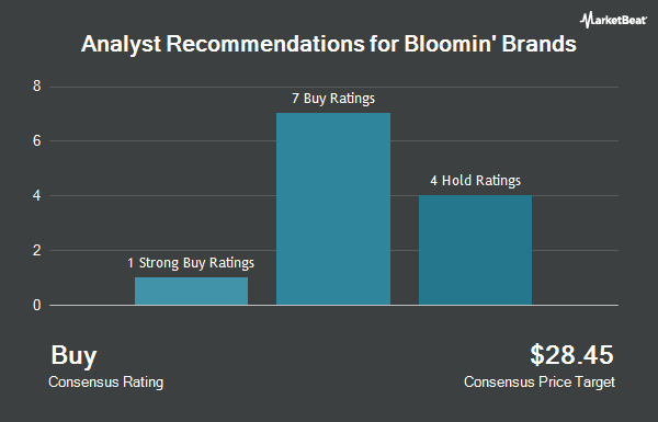 Analyst Recommendations for Bloomin` Brands (NASDAQ:BLMN)