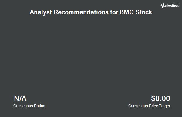 Analyst Recommendations for BMC Stock (NASDAQ:BMCH)