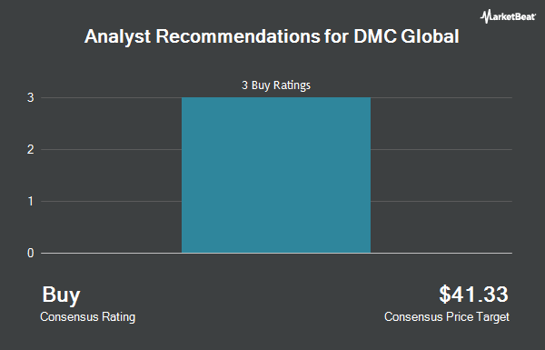 Analyst Recommendations for Dmc Global (NASDAQ:BOOM)