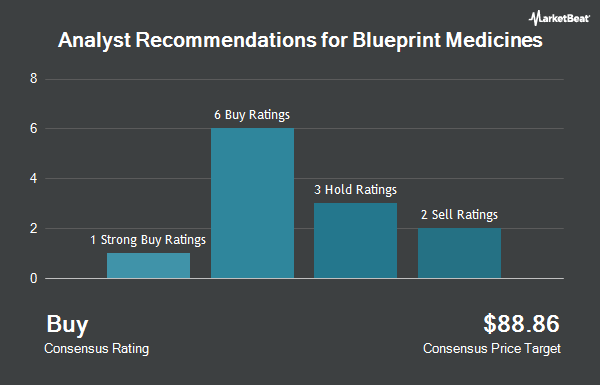 Blueprint medicines corp bpmc receives average recommendation of analyst recommendations for blueprint medicines nasdaqbpmc malvernweather Image collections