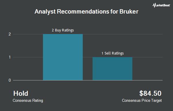 Analyst Recommendations for Bruker (NASDAQ:BRKR)