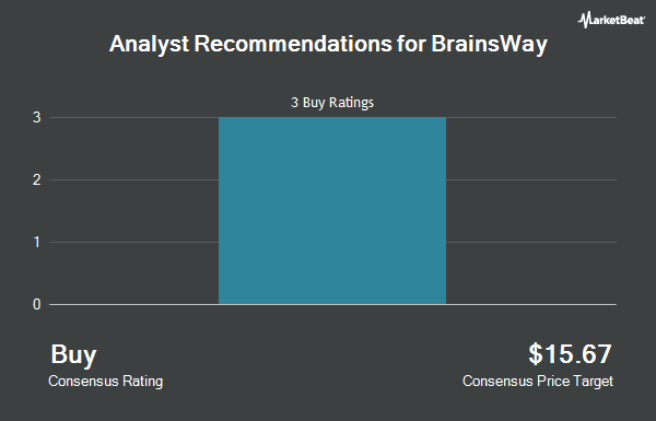 Analyst Recommendations for BRAINSWAY LTD/S (NASDAQ:BWAY)