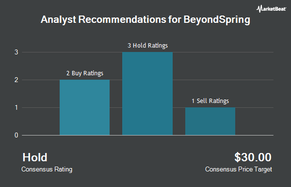 Analyst Recommendations for BeyondSpring (NASDAQ:BYSI)