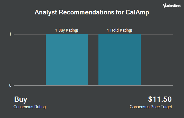 Analyst Recommendations for CalAmp (NASDAQ:CAMP)