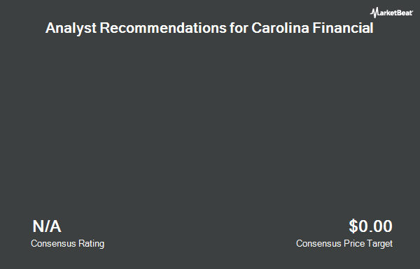 Analyst Recommendations for Carolina Financial (NASDAQ:CARO)