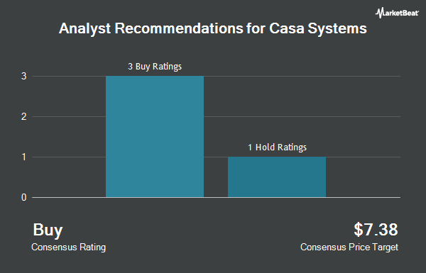 Analyst Recommendations for Casa Systems (NASDAQ:CASA)