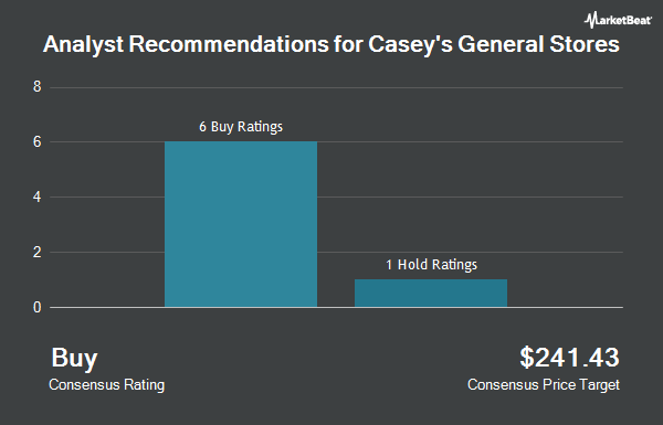 Analyst Recommendations for Casey`s General Stores (NASDAQ:CASY)
