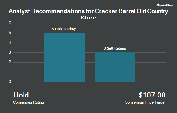 Analyst Recommendations for Cracker Barrel Old Country Store (NASDAQ:CBRL)