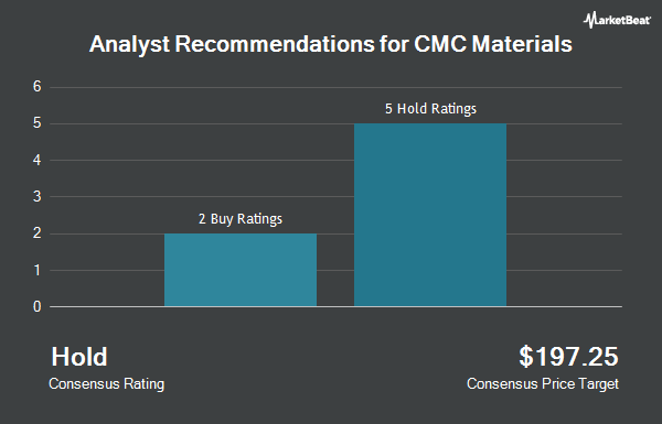 Analyst Recommendations for CMC Materials (NASDAQ:CCMP)