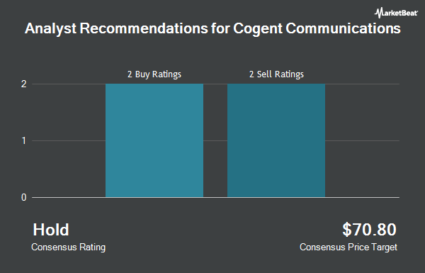 Analyst Recommendations for Cogent Communications (NASDAQ:CCOI)