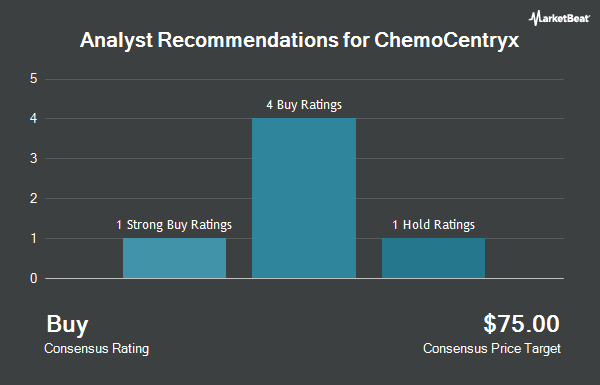 Analyst Recommendations for ChemoCentryx (NASDAQ:CCXI)