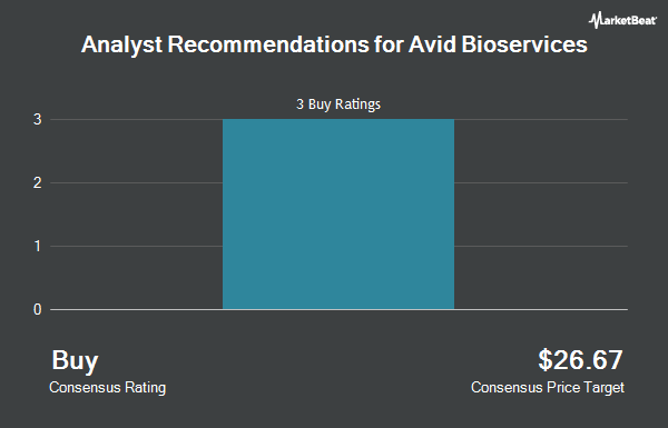 Analyst Recommendations for Avid Bioservices (NASDAQ:CDMO)