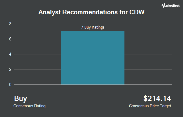 Analyst Recommendations for CDW (NASDAQ:CDW)