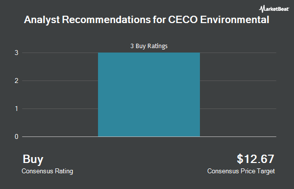 Analyst Recommendations for CECO Environmental (NASDAQ:CECE)