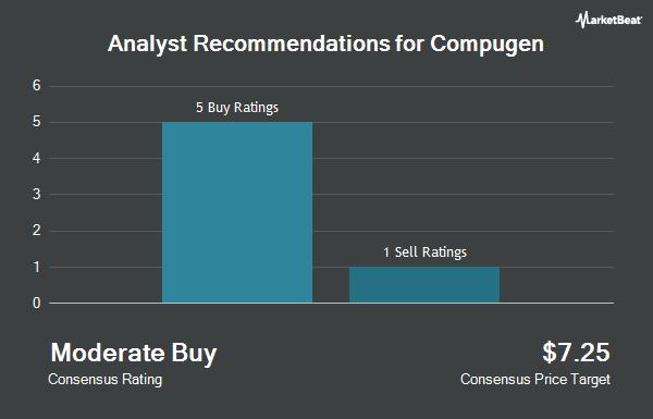 Analyst Recommendations for Compugen (NASDAQ:CGEN)