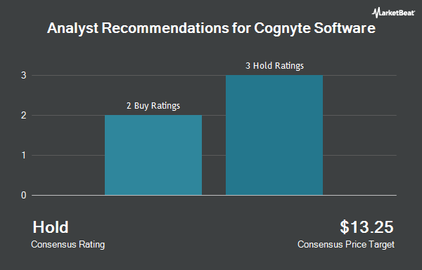 Analyst Recommendations for Cognyte Software (NASDAQ:CGNT)