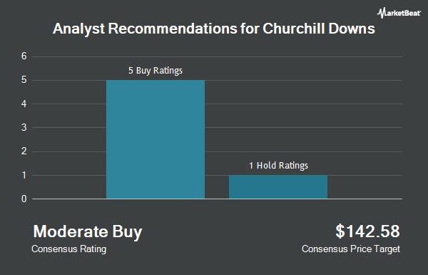 Analyst Recommendations for Churchill Downs (NASDAQ:CHDN)