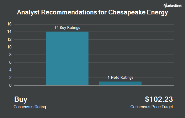 Analyst Recommendations for Chesapeake Energy (NASDAQ: CHK)