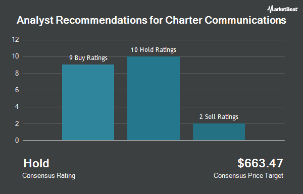 Analyst Recommendations for Charter Communications (NASDAQ:CHTR)