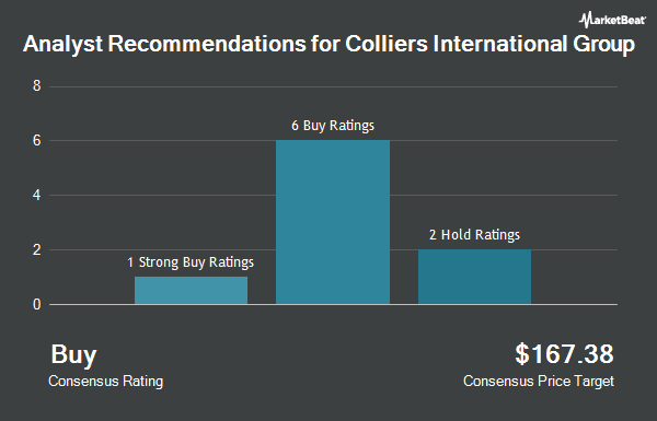 Analyst Recommendations for Colliers International Group (NASDAQ:CIGI)