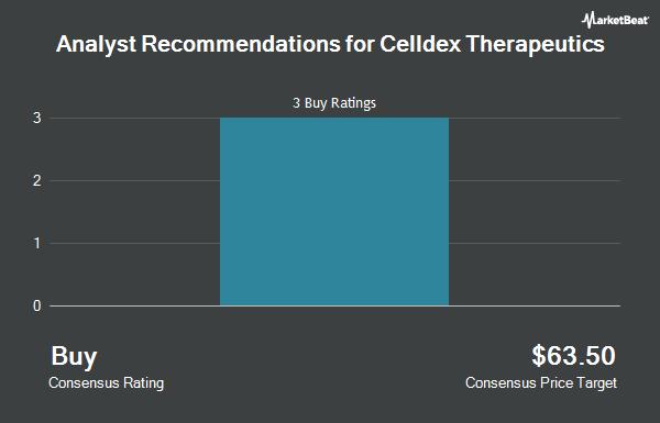 Analyst Recommendations for Celldex Therapeutics (NASDAQ:CLDX)