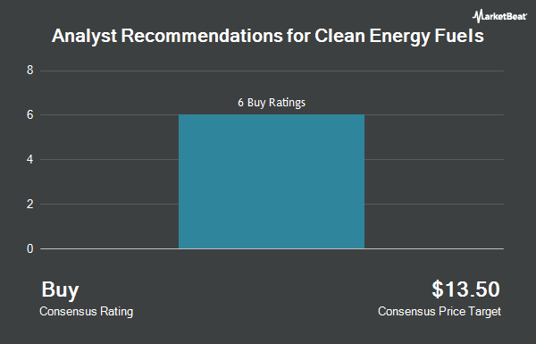Analyst Recommendations for Clean Energy Fuels (NASDAQ:CLNE)