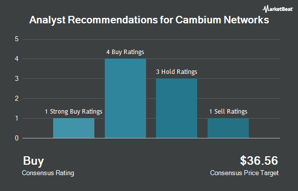 Analyst Recommendations for Cambium Networks (NASDAQ:CMBM)
