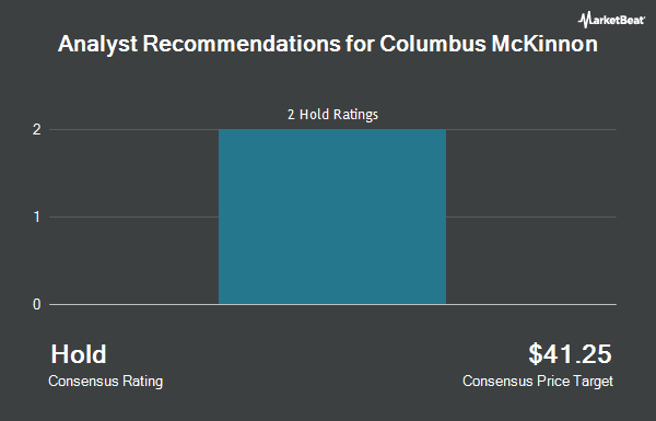 Analyst Recommendations for Columbus McKinnon (NASDAQ:CMCO)