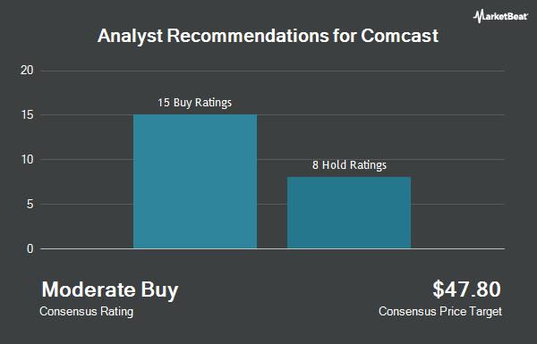 Analyst Recommendations for Comcast (NASDAQ:CMCSA)