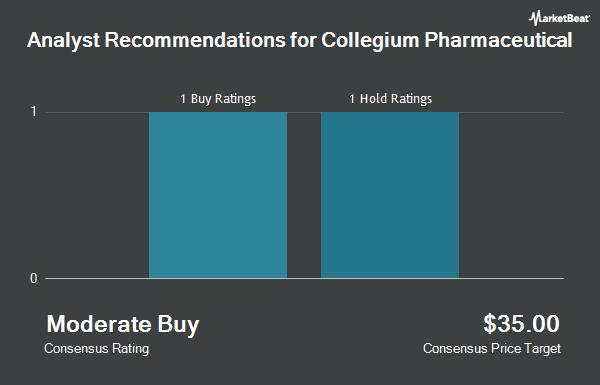 Analyst Recommendations for Collegium Pharmaceutical (NASDAQ:COLL)