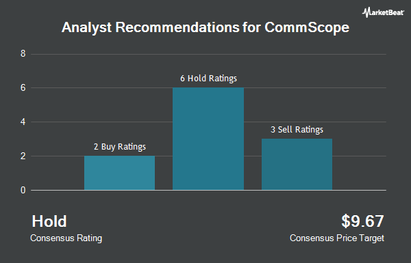 Analyst Recommendations for Commscope (NASDAQ:COMM)