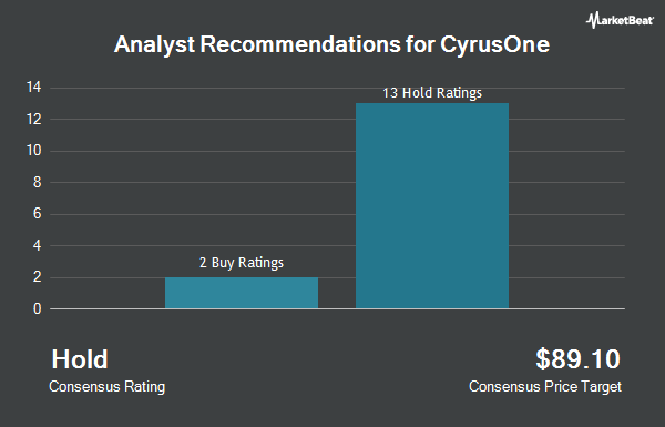 Analyst Recommendations for CyrusOne (NASDAQ:CONE)