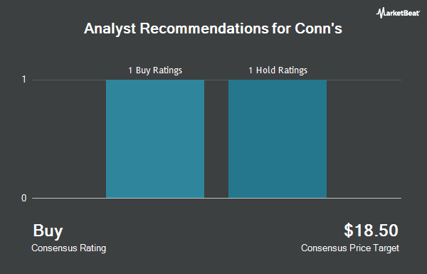 Analyst Recommendations for Conn`s (NASDAQ:CONN)