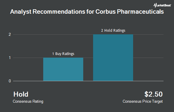 Analyst Recommendations for Corbus Pharmaceuticals (NASDAQ:CRBP)